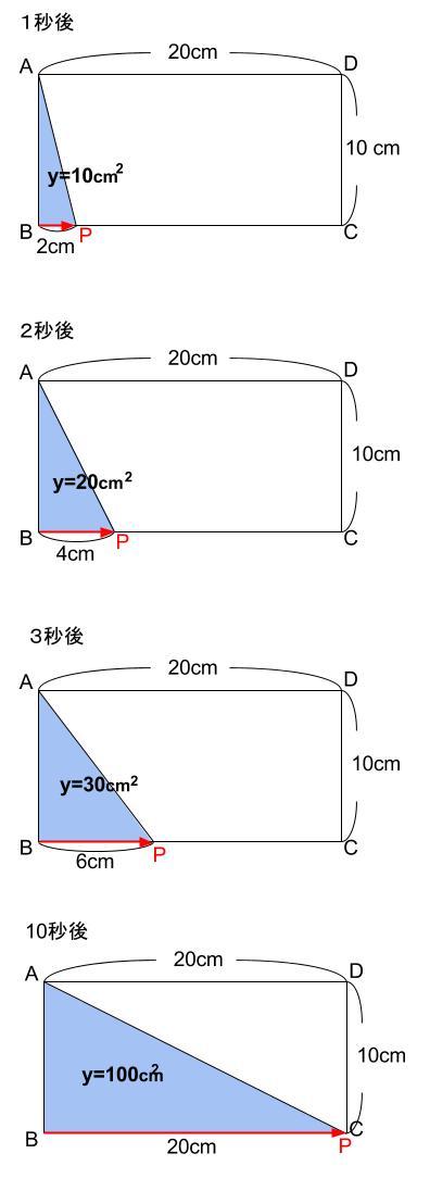 中学数学・高校受験chu-su- 比例 動点 図2