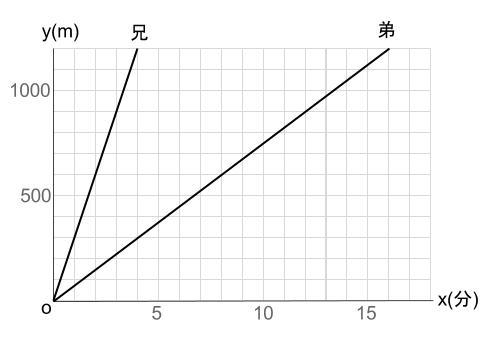 中学数学・高校受験chu-su- 比例 速さの具体例 図1