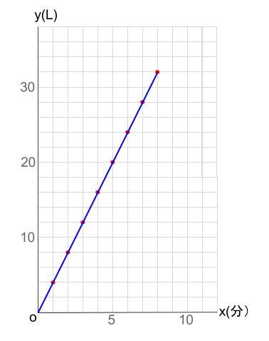 中学数学・高校受験chu-su- 比例 水そうの具体例 図2