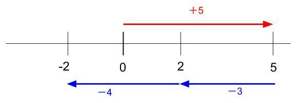 中学数学・高校受験chu-su- 正負の数 加減のまとめ