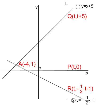 中学数学・高校受験chu-su- 一次関数と三角形の面積 図2