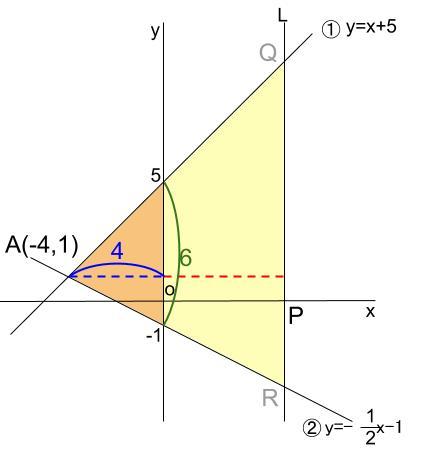 中学数学・高校受験chu-su- 一次関数と三角形の面積 図7