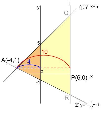 中学数学・高校受験chu-su- 一次関数と三角形の面積 図8