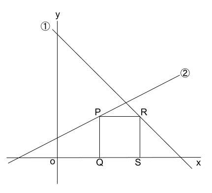 中学数学・高校受験chu-su- 一次関数と正方形 図1