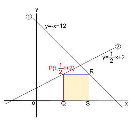 中学数学・高校受験chu-su- 一次関数と正方形 図2