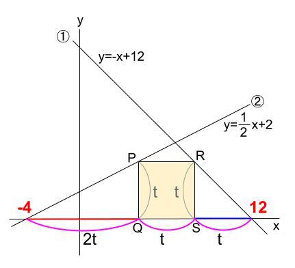 中学数学・高校受験chu-su- 一次関数と正方形 図5
