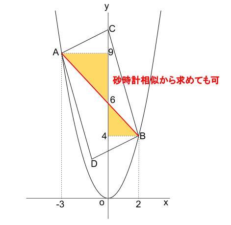 中学数学・高校受験chu-su- 2乗に比例 平行四辺形の面積 図3