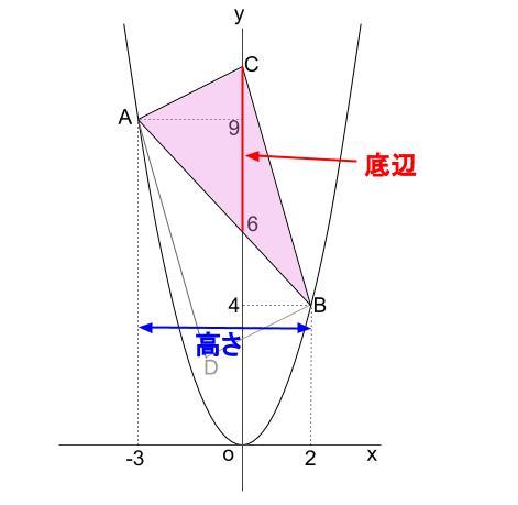 中学数学・高校受験chu-su- 2乗に比例 平行四辺形の面積 図4