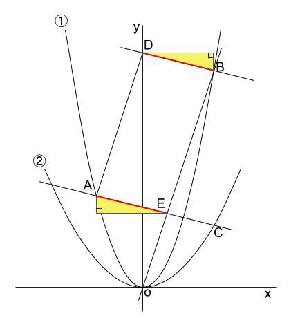 中学数学・高校受験chu-su- 2乗に比例 平行四辺形 難問 図3