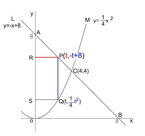 中学数学・高校受験chu-su- 2乗に比例と正方形 図2-3