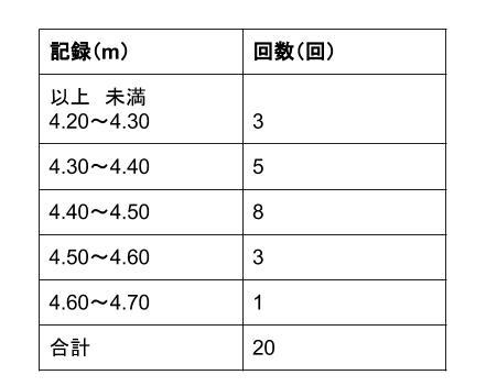 中学数学・高校受験chu-su- 資料の整理 度数分布表からの平均1