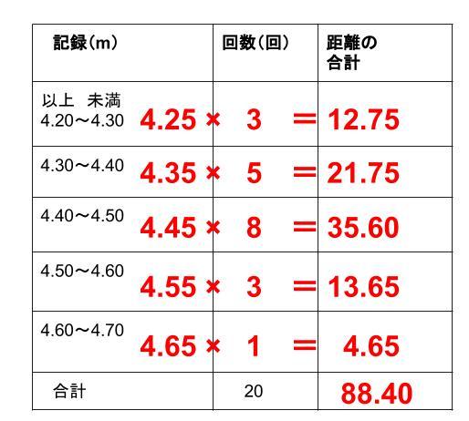 中学数学・高校受験chu-su- 資料の整理 度数分布表からの平均3