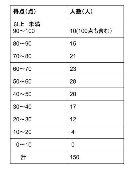 中学数学・高校受験chu-su- 資料の整理 度数分布表 表2