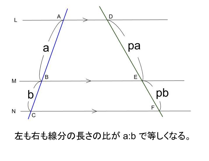 中学数学・高校受験chu-su- 平行線と線分の比 1-1