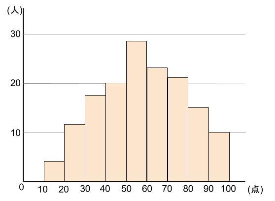 中学数学・高校受験chu-su- 資料の整理 ヒストグラム1-2