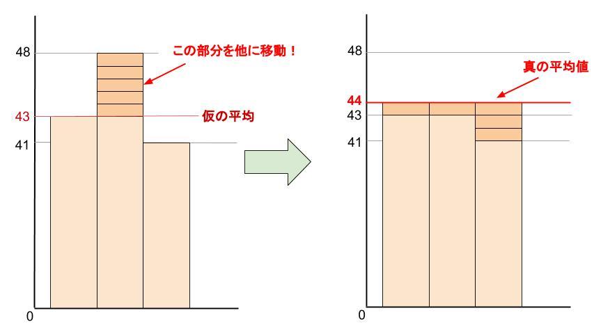 中学数学・高校受験chu-su- 資料の整理 仮の平均