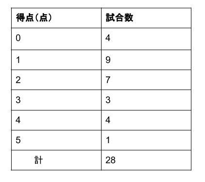 中学数学・高校受験chu-su- 資料の整理 最頻値1-2