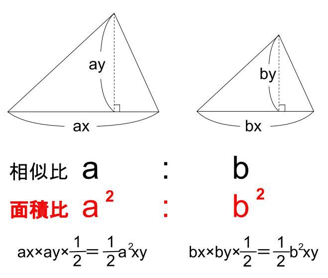 中学数学・高校受験chu-su- 相似な図形の面積比 図1