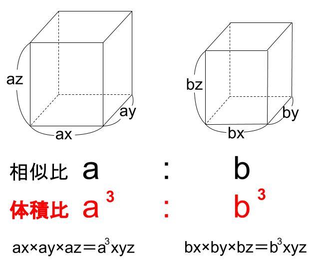 中学数学・高校受験chu-su- 相似な図形の体積比 図1