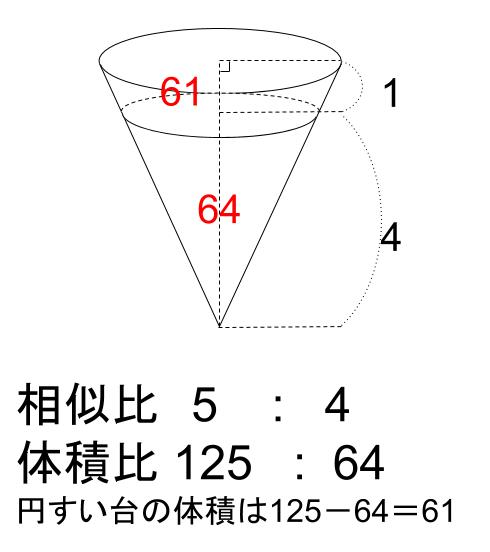 中学数学・高校受験chu-su- 相似な図形の体積比 図8