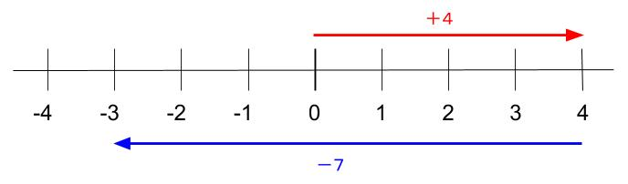 中学数学 高校受験 4-7=-3