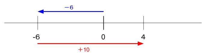 中学数学・高校受験chu-su- -6+10