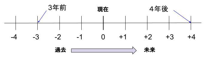 中学数学・高校受験chu-su- 正負の数 時間軸 導入