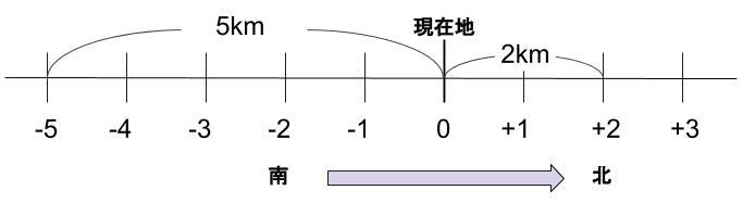 中学数学・高校受験chu-su- 正負の数 南北