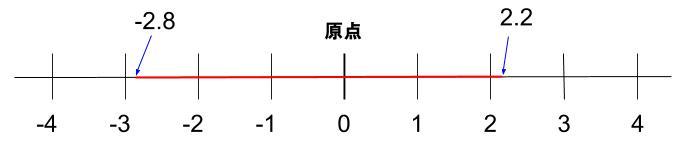 中学数学・高校受験chu-su- 正負の数 絶対値の範囲