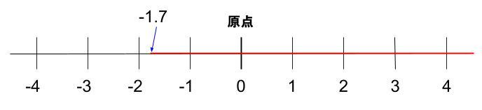 中学数学・高校受験chu-su- 正負の数 数直線と範囲