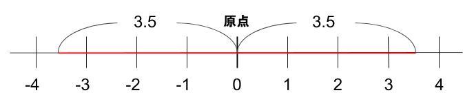 中学数学・高校受験chu-su- 正負の数 絶対値と数直線