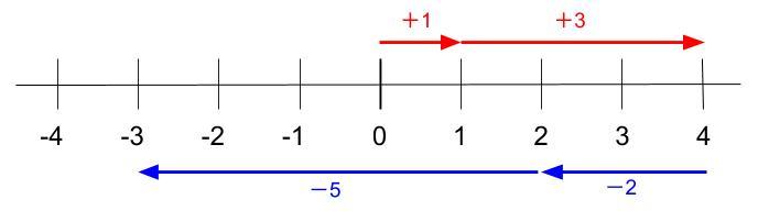 中学数学・高校受験chu-su- 正負の数 正の数を引く3-2
