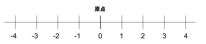 中学数学 高校受験 数直線