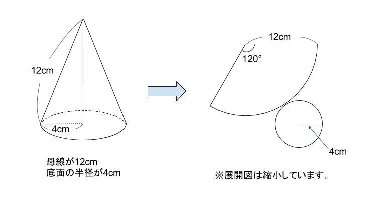 中学数学・高校受験chu-su- 円すい 展開図 図1