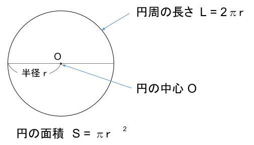 中学数学・高校受験chu-su- 円のはじめの図
