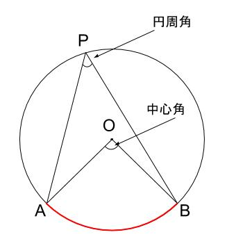 中学数学・高校受験chu-su- 円周角と中心角