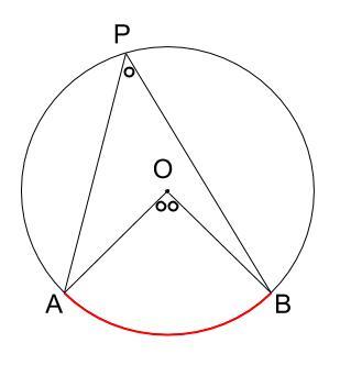中学数学・高校受験chu-su- 円周角と中心角 2倍の図