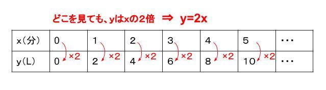中学数学・高校受験chu-su- 比例の表 図2