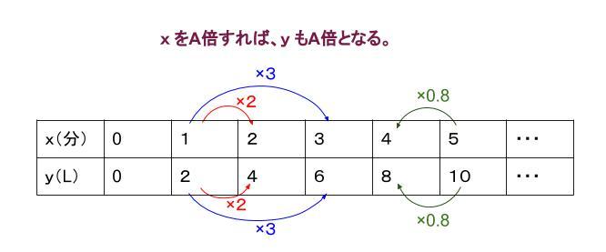 中学数学・高校受験chu-su- 比例の表 図3
