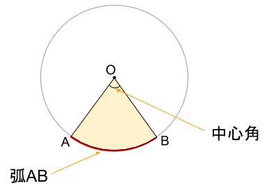 中学数学・高校受験chu-su- おうぎ形の図