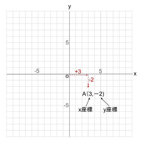 中学数学・高校受験chu-su- 座標 図