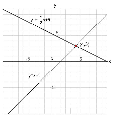 中学数学・高校受験chu-su- 比例 1次関数 2直線の交点 図11