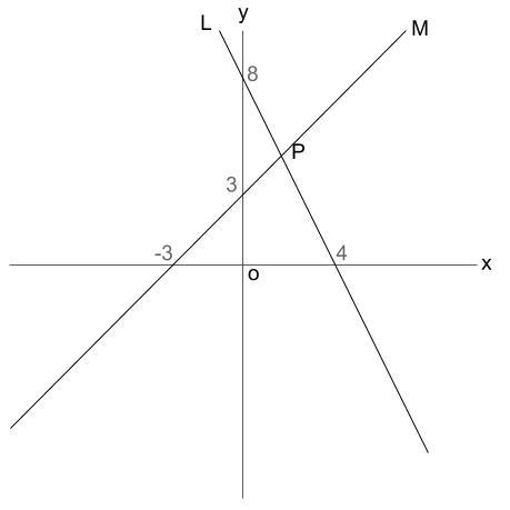 中学数学・高校受験chu-su- 1次関数 2直線の読み取りから交点 図1