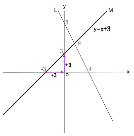 中学数学・高校受験chu-su- 1次関数 2直線の読み取りから交点 図3