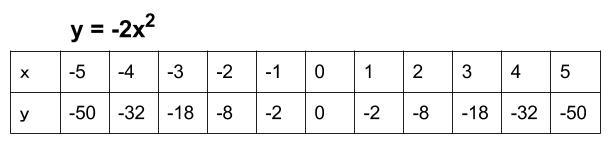 中学数学・高校受験chu-su- 2次関数 対応表 Y=-2x^2
