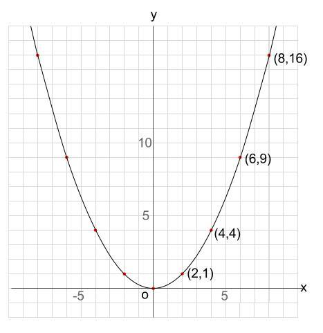 中学数学・高校受験chu-su- 2次関数 グラフ Y=1・4x^2 図2