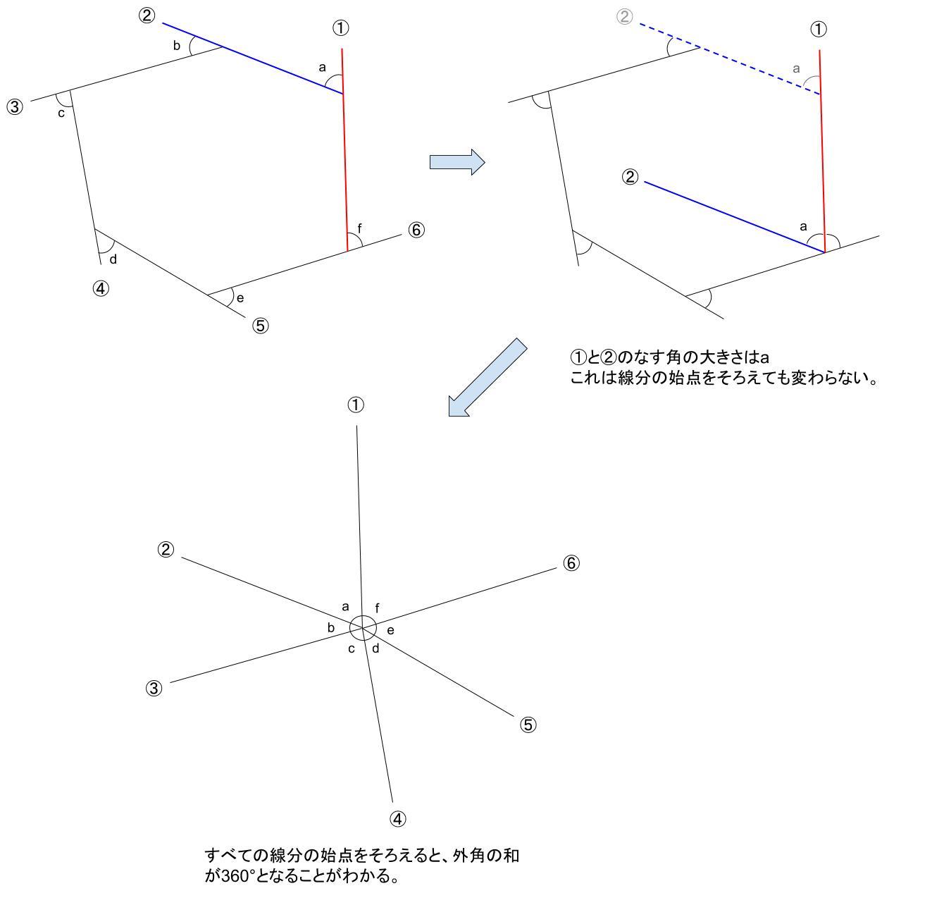中学数学・高校受験chu-su- 多角形の外角の和 なぜ 図1
