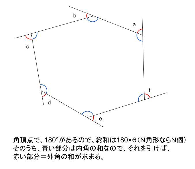 中学数学・高校受験chu-su- 多角形の外角の和 なぜ 図2