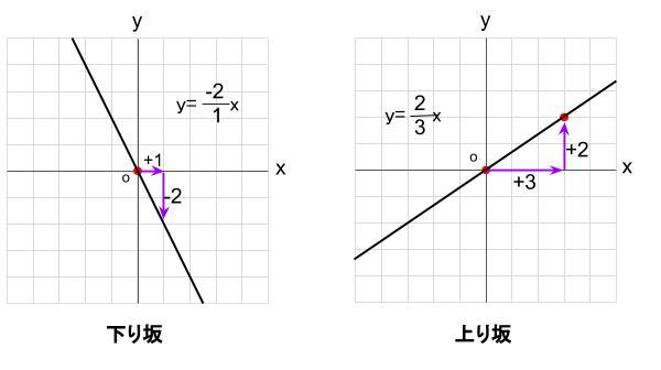 中学数学・高校受験chu-su- 比例 傾き 上り 下り