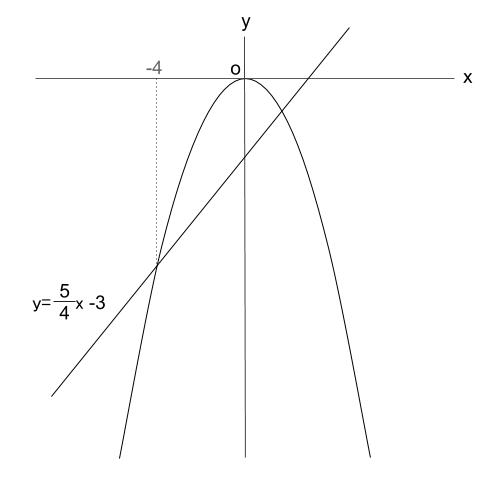 中学数学・高校受験chu-su- 2次関数と直線 グラフの読みとり